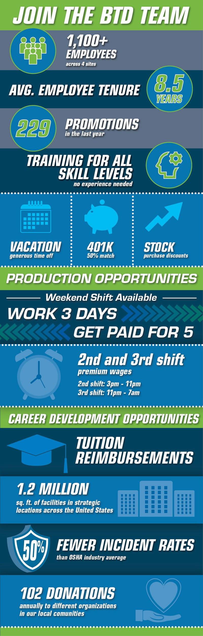 BTD Hiring Infographic